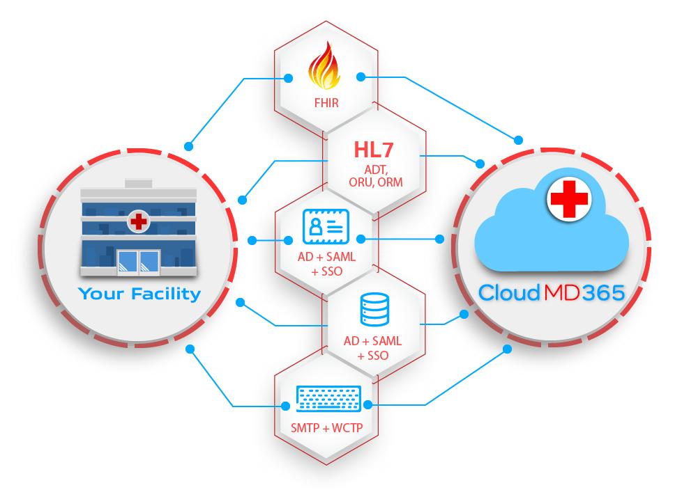cloudmd365_integrations_heaxagon_graph4-01