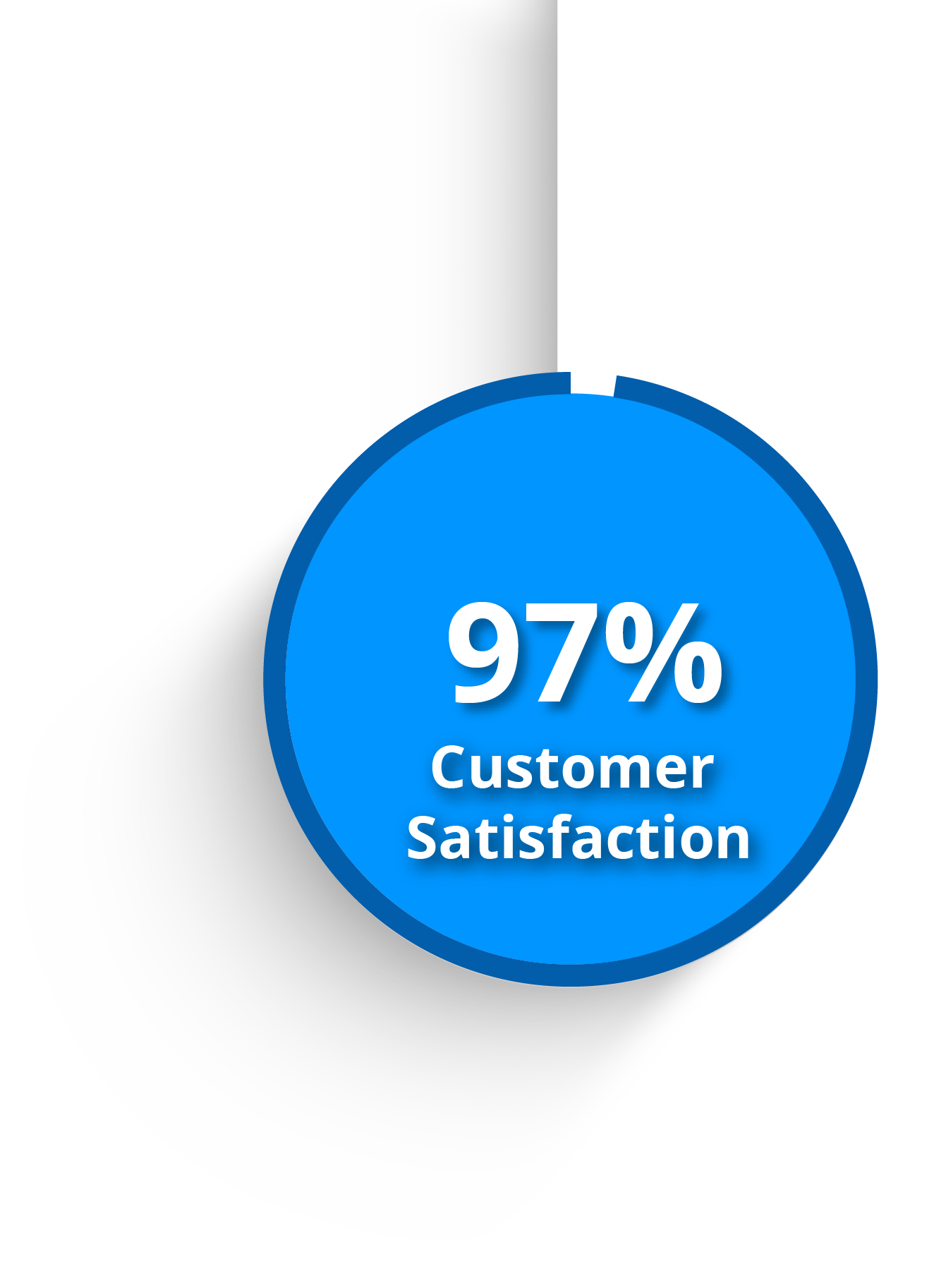 cloudmd365-stats-customer-satisfaction-10